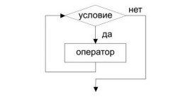 Цикл while php